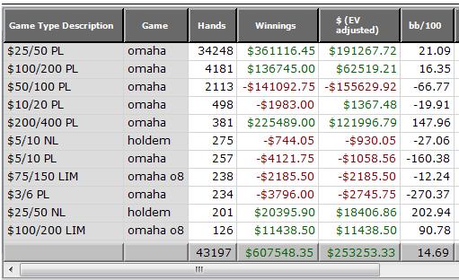 poker statistik online