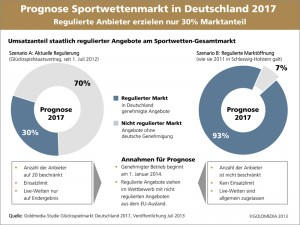 Grafik_Goldmedia_Studie_Sportwetten_2017_Marktanteil_Web_800px