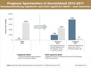 Grafik_Goldmedia_Studie_Sportwetten_2017_Umsaetze_Web_800px