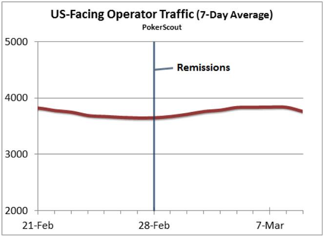 US-online-poker-traffic