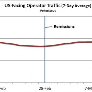US-online-poker-traffic_300_300_cropp