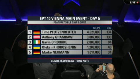 ept wien feature table chipcounts