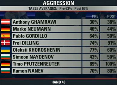 ept wien final table aggression 4