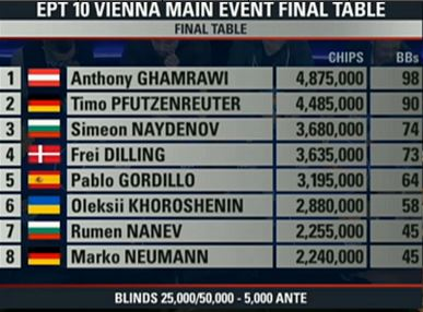 ept wien final table chipcounts 2