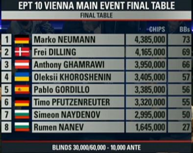 ept wien final table chipcounts 4