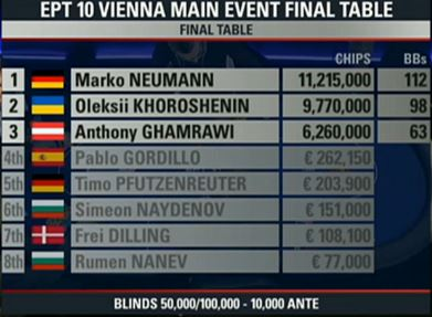 ept wien final table chipcounts 5