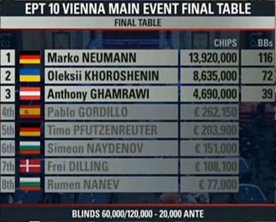 ept wien final table chipcounts 6