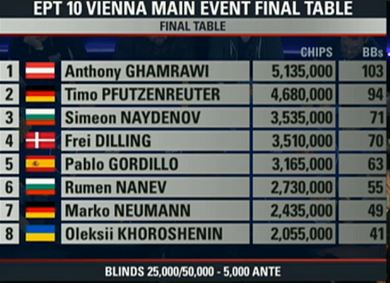 ept wien final table chipcounts