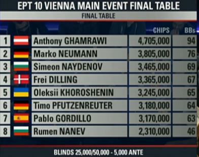 ept wien final table chipcounts3