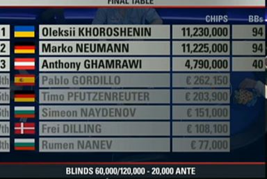 ept wien final table chipcounts7