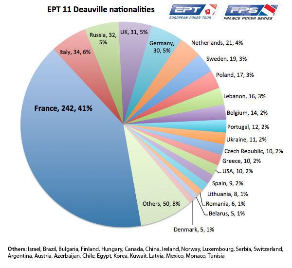 EPT11_Deauville_nationalities