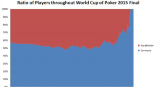 WorldCupofPoker_Ratio
