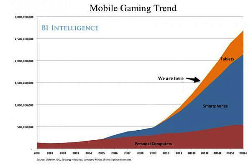 mobile_gaming_trend