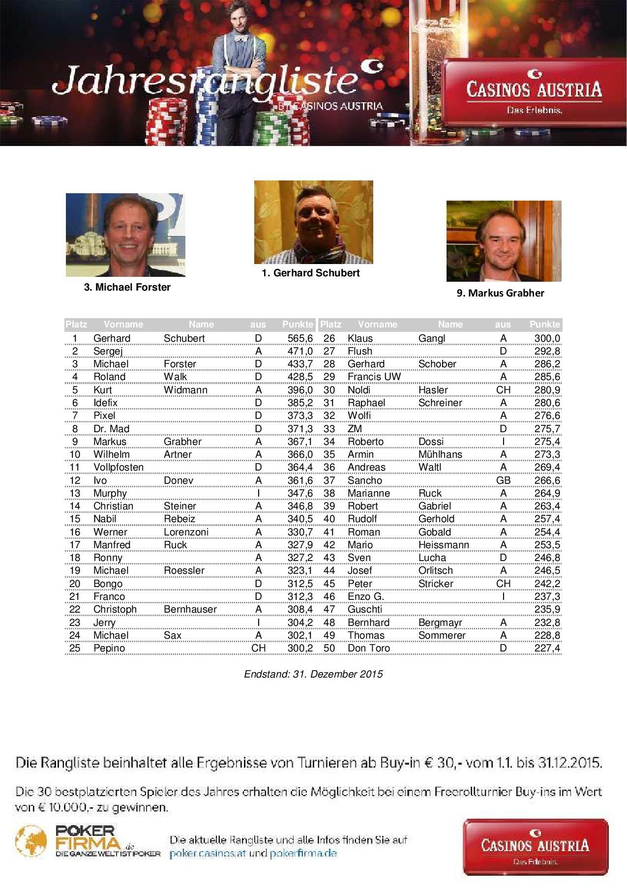 casino austria poker rangliste
