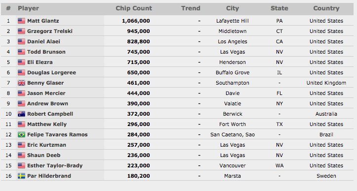WSOP_Event#32_Chipcount_Finale