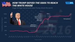 Trumps Entwicklung als Statistik