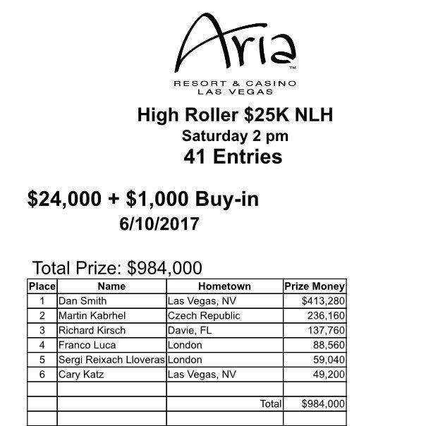 Aria Poker