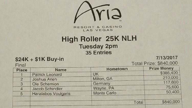 Aria High Roller Result