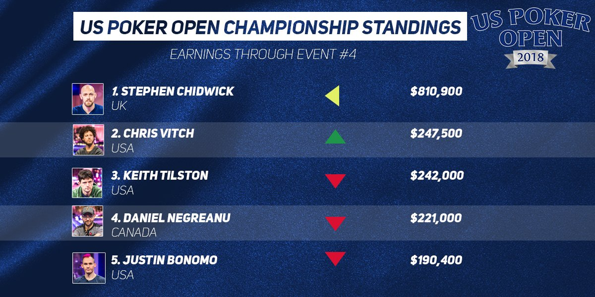Ranking_US_PokerOpen2018