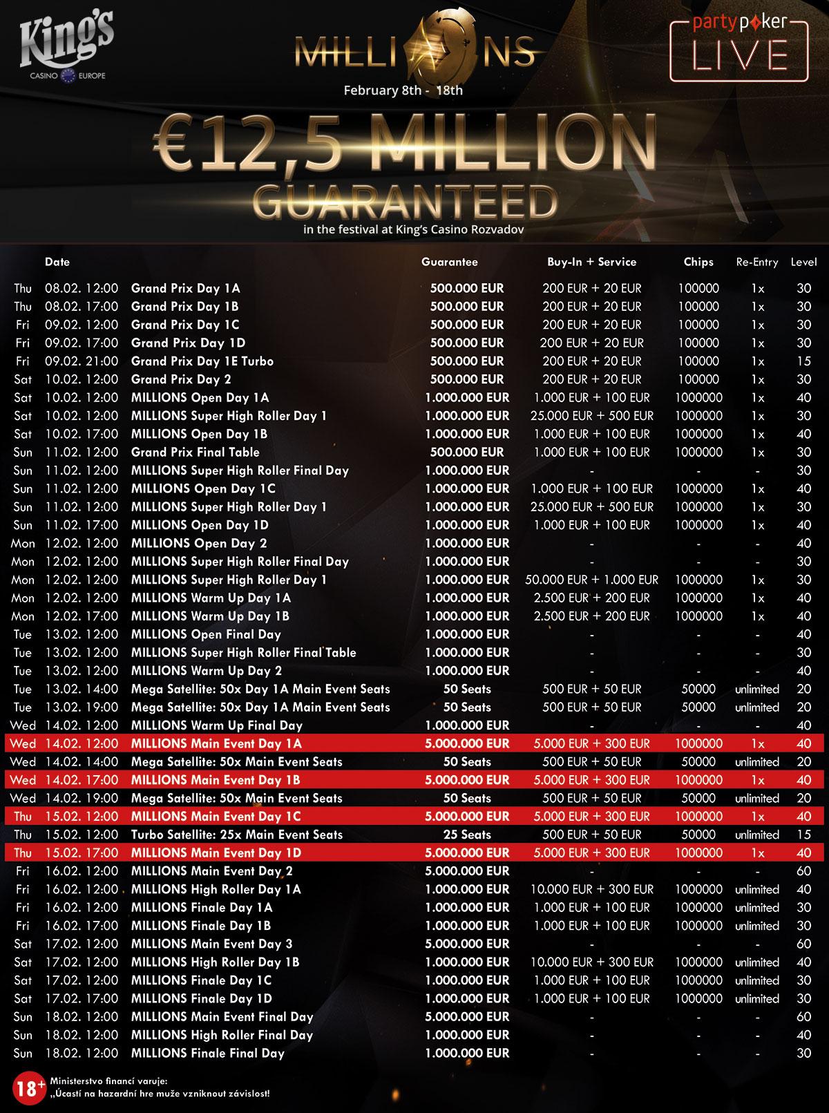 partypoker Millions Schedule